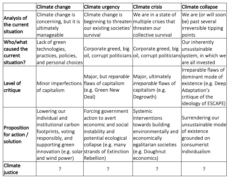 climate debate positions